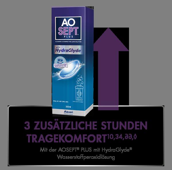 3 ZUSÄTZLICHE STUNDEN TRAGEKOMFORT<sup>10,34,35∂∂,◊<sup/> mit AOSEPT<sup>®<sup/> PLUS mit HydraGlyde<sup>®<sup/> Wasserstoffperoxidlösung